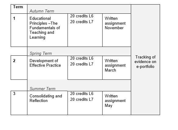 International PGCE Assessment Table